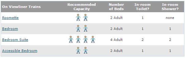 Amtrak Viewliner accommodations